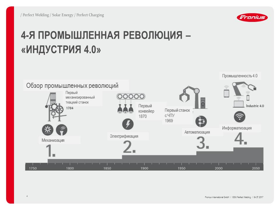 Индустрия 4.0. Роботизация в XXI веке